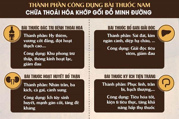 Bài thuốc Đông y chữa thoái hóa khớp gối của Đỗ Minh Đường